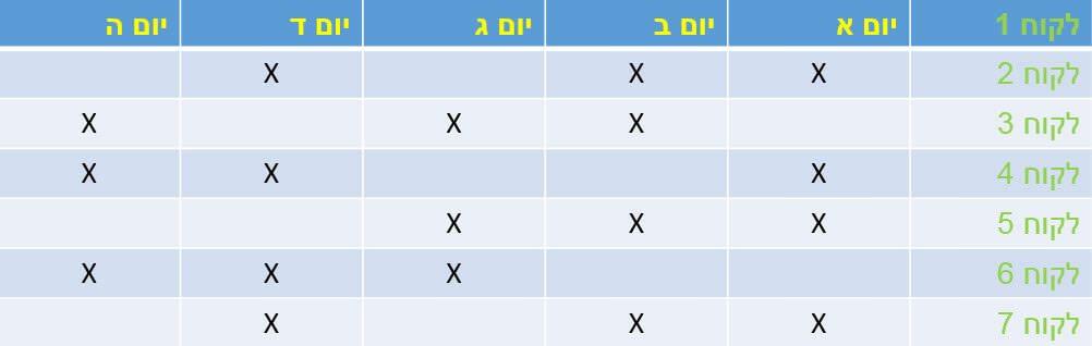 טבלה לארגון שבוע עבודה