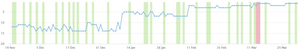 תוצאות אחרי עבודה עם מקדם אתרים מומלץ